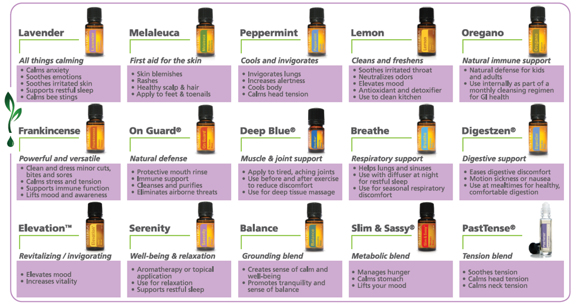 Shocking image within printable list of essential oils and their uses
